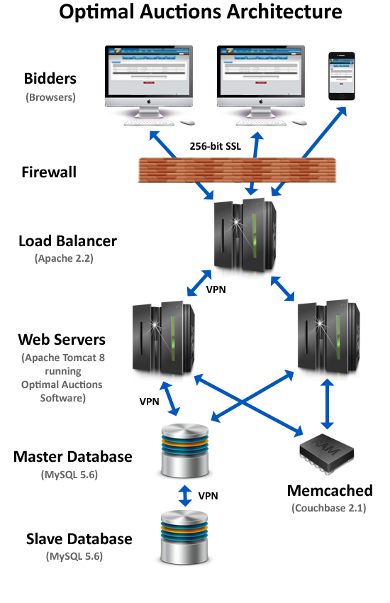 Optimal Auctions Our Auction Softwares Architecture